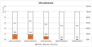Internal Sales Reps Leaderboard 10-09