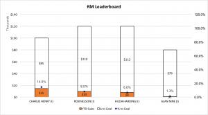 Regional Manager Leaderboard 10-16