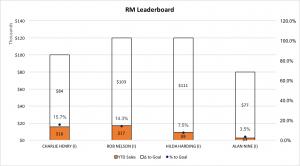Regional Manager Leaderboard 10-30