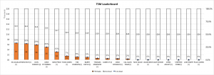 Territory Sales Manager Leaderboard 10-16