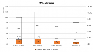 Regional Manager Leaderboard 11-27