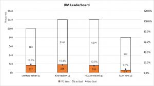 Regional Manager Leaderboard 12-04