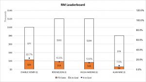 Regional Manager Leaderboard 12-12